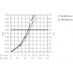 Hansgrohe Sprchový set s termostatem, 300 mm, chrom 27114000