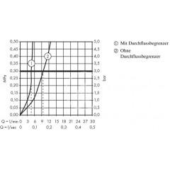 Hansgrohe Páková umyvadlová baterie 70 s odtokovou soupravou s táhlem, chrom 31730000