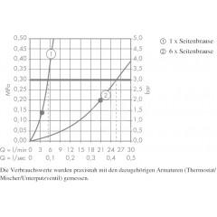 Hansgrohe Boční sprcha 1jet, chrom 28466000