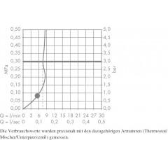 Hansgrohe Sprchová souprava 1jet EcoSmart 9l/min 0,90m, bílá/chrom 26595400