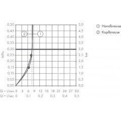 Hansgrohe Sprchový set Showerpipe 360 s termostatem, EcoSmart 9 l/min, chrom 27286000