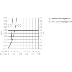 Hansgrohe Páková umyvadlová baterie 210, s odtokovou soupravou, chrom 71130000