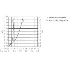 Hansgrohe Umyvadlová baterie pod omítku, chrom 71220000