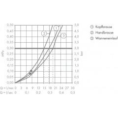 Hansgrohe Termostatická vanová baterie Showerpipe 180 s příslušenstvím, 2 proudy, bílá/chrom 27351400