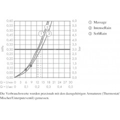 Hansgrohe Sprchová souprava Multi 0,65m, bílá/chrom 26560400