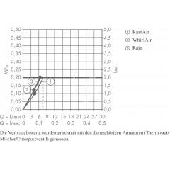 Hansgrohe Sprchová souprava 120, 3 proudy, EcoSmart 9 l/min, chrom 26633000