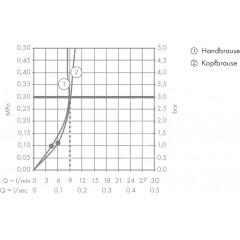 Hansgrohe Sprchový set Showerpipe 300 s termostatem, 2 proudy, EcoSmart 9 l/min, bílá/chrom 27282400