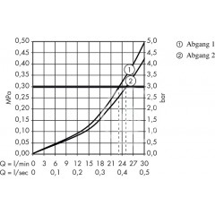 Hansgrohe Termostatická baterie pod omítku pro 2 spotřebiče, černá/chrom 15738600