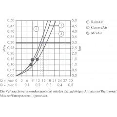 Hansgrohe Sprchová souprava 150, 3 proudy, bílá/chrom 26626400
