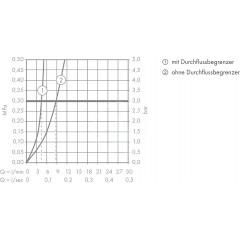Hansgrohe Páková bidetová baterie s táhlem a odtokovou soupravou, chrom 72200000