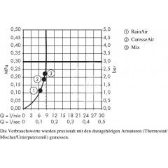 Hansgrohe Sprchová hlavice 150, 3 proudy, EcoSmart 9 l/min, bílá/chrom 28588400