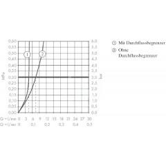 Hansgrohe Umyvadlová baterie Select 100 s odtokovou soupravou Push-Open, chrom 32570000