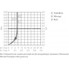 Hansgrohe Ruční sprcha Multi EcoSmart 9 l/min, bílá/chrom 26826400