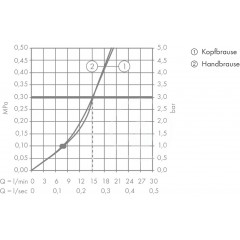 Hansgrohe Sprchový set Showerpipe 180, 2 proudy, bílá/chrom 27258400