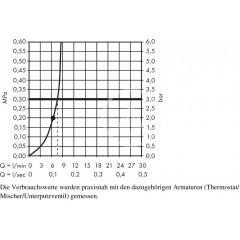 Hansgrohe Hlavová sprcha 400, EcoSmart 9 l/min, chrom 26253000